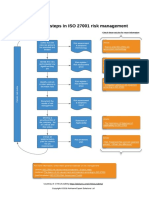 Diagram of 6 Steps in ISO 27001 Risk Management En