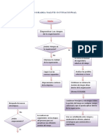 Flujograma Salud Ocupacional (2)
