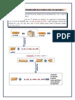 1.Le présent de l'indicatif des verbes du 1er groupe.pdf
