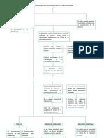 mapa conceptual juridico