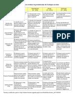 RÚBRICA Para Evaluar La Presentación de Trabajos Escritos