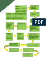 Flowchart of an Admin Case