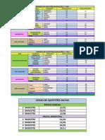 Número de Questões e Datas de Entrega