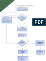 Flujograma Examen Médico Ocupacional Espirometria