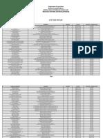 List of Lto Vdap Outlet