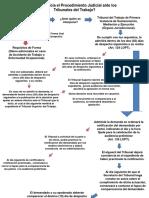 Procedimiento judicial ante los Tribunales Laborales VENEZUELA