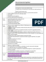 hitos-desarrollo-linguistico copia.pdf