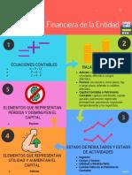 Infografía Estructura Financiera de la Entidad