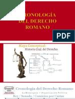 Cronología Del Derecho Romano