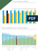 Resultados definitivos PASO en provincia de Buenos Aires