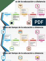 Línea Del Tiempo de La Educación a Distancia
