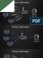 2.1 Networks - Pre Connection Attacks.pdf.pdf