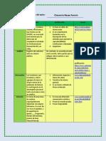 ChavarriaReyes Fermin M2S2 Tiposdetextos
