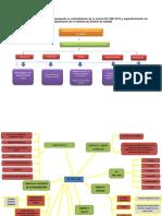 Mapa Mental - FUNDAMENTACION DE UN SISTEMA DE GESTION DE  CALIDAD