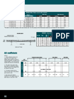 Concrete Reinforcement Properties