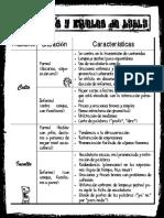 Registros y Niveles de Habla