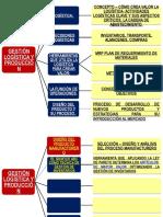 Diseño Del Proceso de Un Servicio