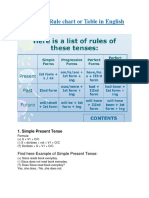 Tense Rule Chart and Table in PDF
