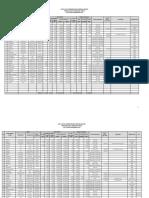 Data Hasil Pembangunan Embung Irigasi Prov NTT Sd Tahun Anggaran 2015