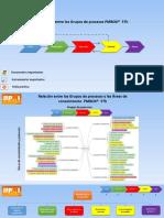 Factores de Éxito en un proyecto y Su Relación Con El PmBok