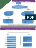 Mapa Conceptual Funciones y Propósito de Los Inventarios.