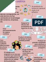 PPT 1 HISTORIA LOGISTICA.pptx
