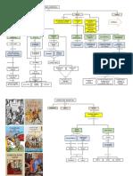 Literatura medieval mapa conceptual.docx