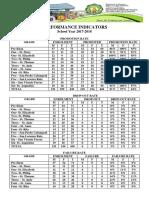 SFES Performance Indicator 2018 2019