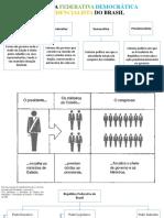 Sobre a Estrutura Política Brasileira