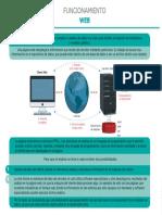 N3. L3. INFOGRAFIA 1. Funcionamiento WEB.pdf