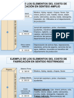 EJEMPLO DE LOS ELEMENTOS DEL COSTO DE FABRICACIÓN