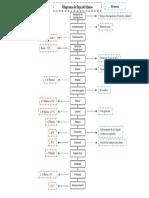 Diagrama de Flujo Queso.