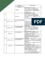 Resumen Integrales Trigonométricas 2019 (1)