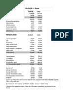 Financial comparison