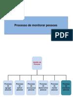 Processo de Monitorar Pessoas Gp