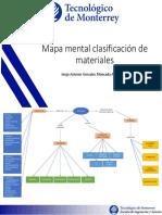 Mapa Mental Clasificación de Materiales