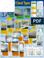 Nuvens Tipos Aviação.pdf