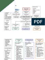 Mind Map Anemia Aplastik