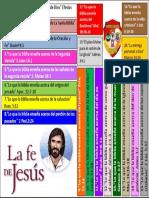 La Fe de Jesús en sticker