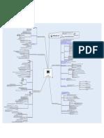 MindCert CISSP Application Development MindMap