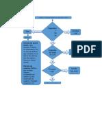 Aporte Caracterizacion.diagrama de Flujo