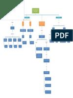 Mapa Conceptual Carlona Perez-luz Gomez