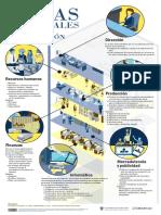 Áreas funcionales de una organización