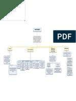 Inventarios Mapa Conceptual