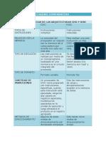 Características de Las Arquitecturas CISC y RISC