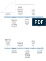 Linea de Tiempo Derecho Laboral Colombiano (1)