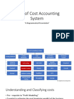 Profit Modelling Variable Costing Absorption Costing