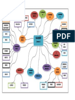 Mind Map Cancer.docx
