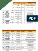 Registro oficial de INDECOPI de asociaciones de consumidor