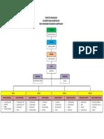 Struktur Organisasi Kampung Kb Sampolawa